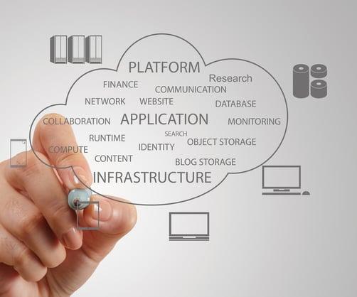 Server to Cloud Migration